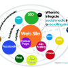 SEO for Career Websites: Call of the Day!!