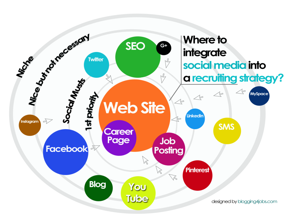 SEO for Career Websites